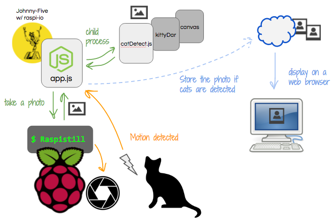 KittyCam - Building a Raspberry Pi Camera with Cat Face Detection in