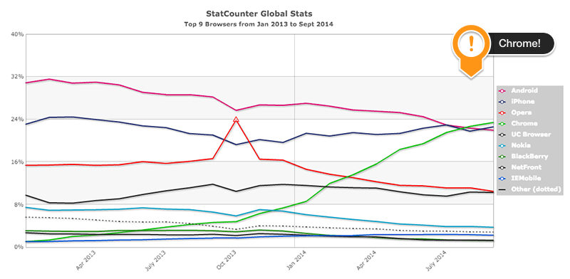 State of mobile html5 for Statcounter global stats